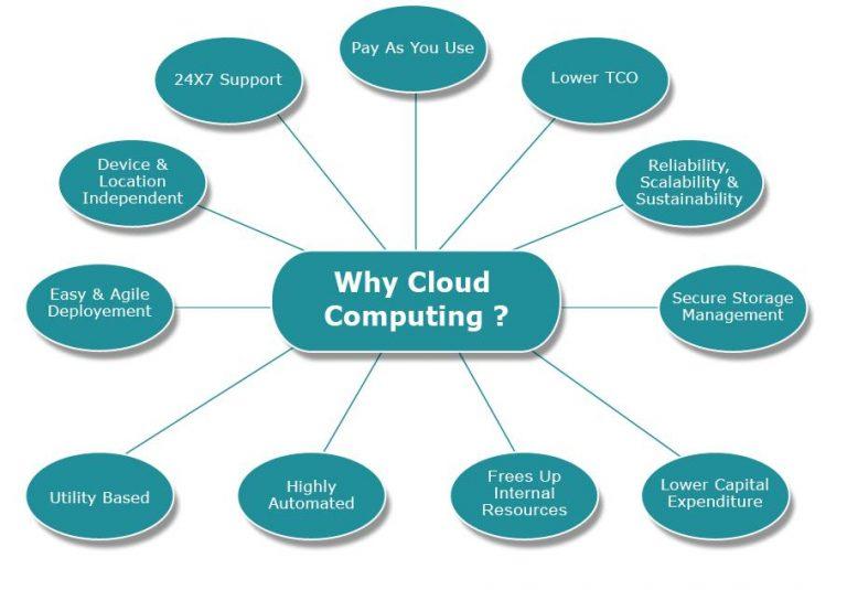 Cloud-Benefit