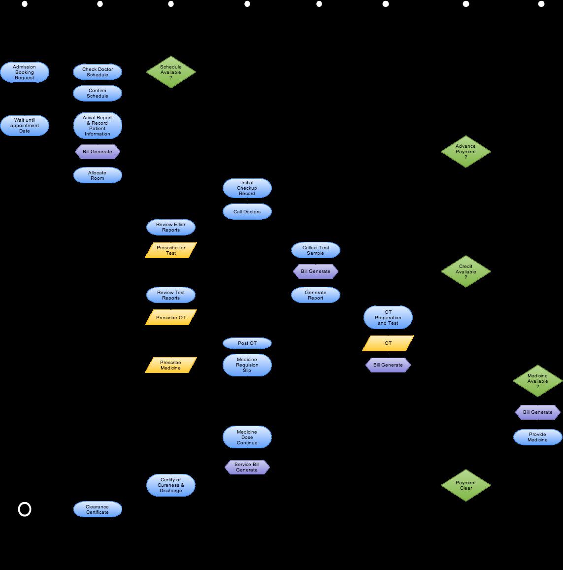 cloud-hospital-erp