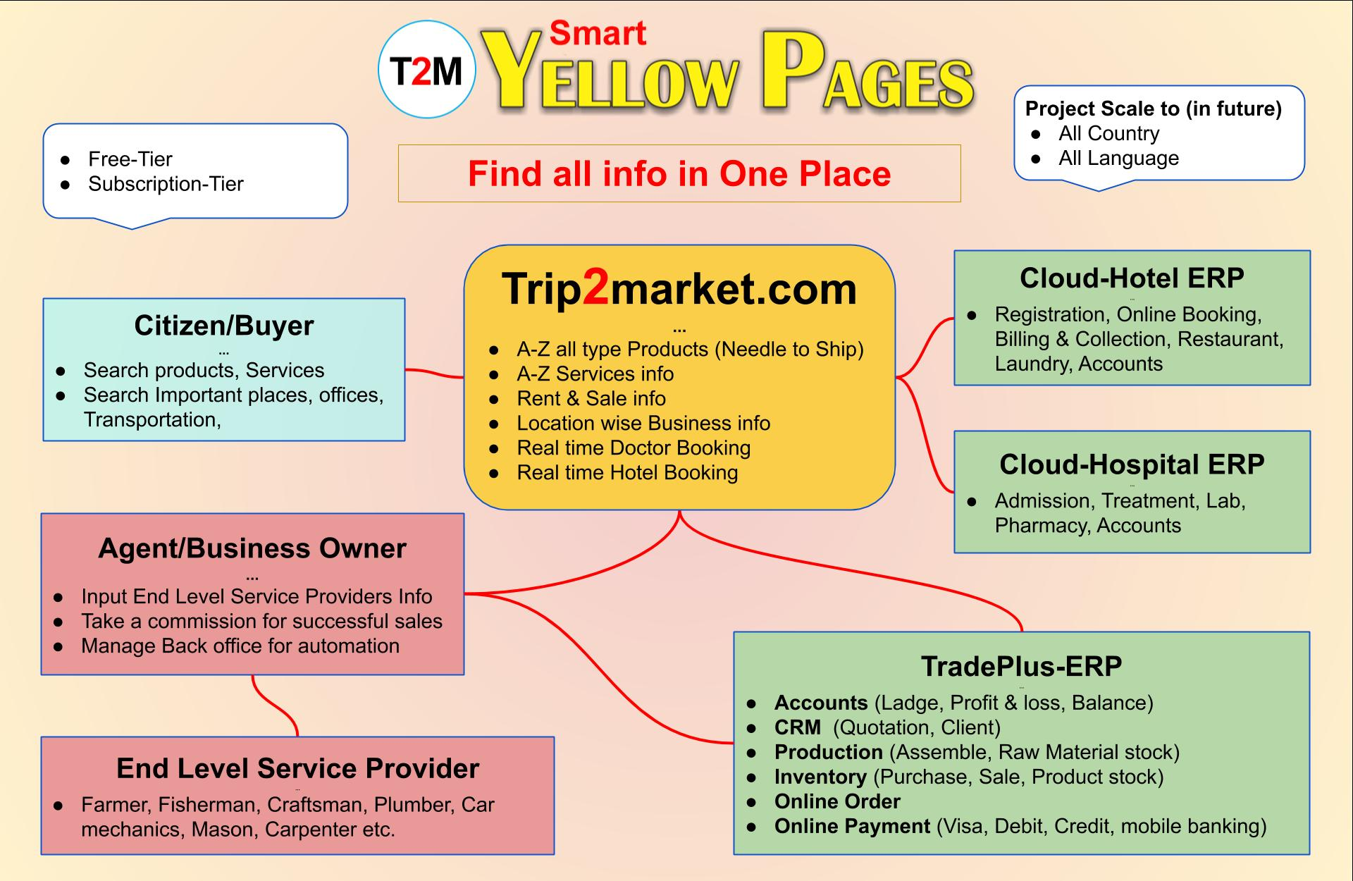 T2M-Smart-Yellow-Pages-Banner